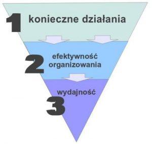 odwrocona_piramida_produktywnosci_1